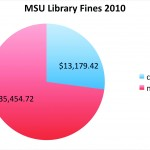 Library fines skyrocket