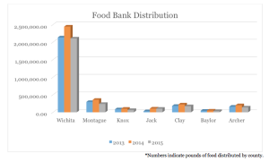 Indicates pounds of donated food distribution is higher in Wichita County than surrounding counties, according to : WFAFB