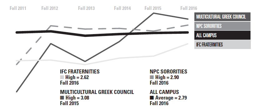 Greek GPAs surpass campus'