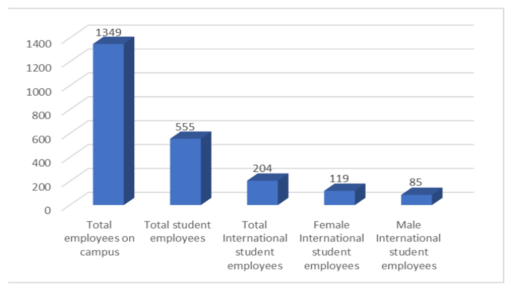 International students face limitations for jobs on campus