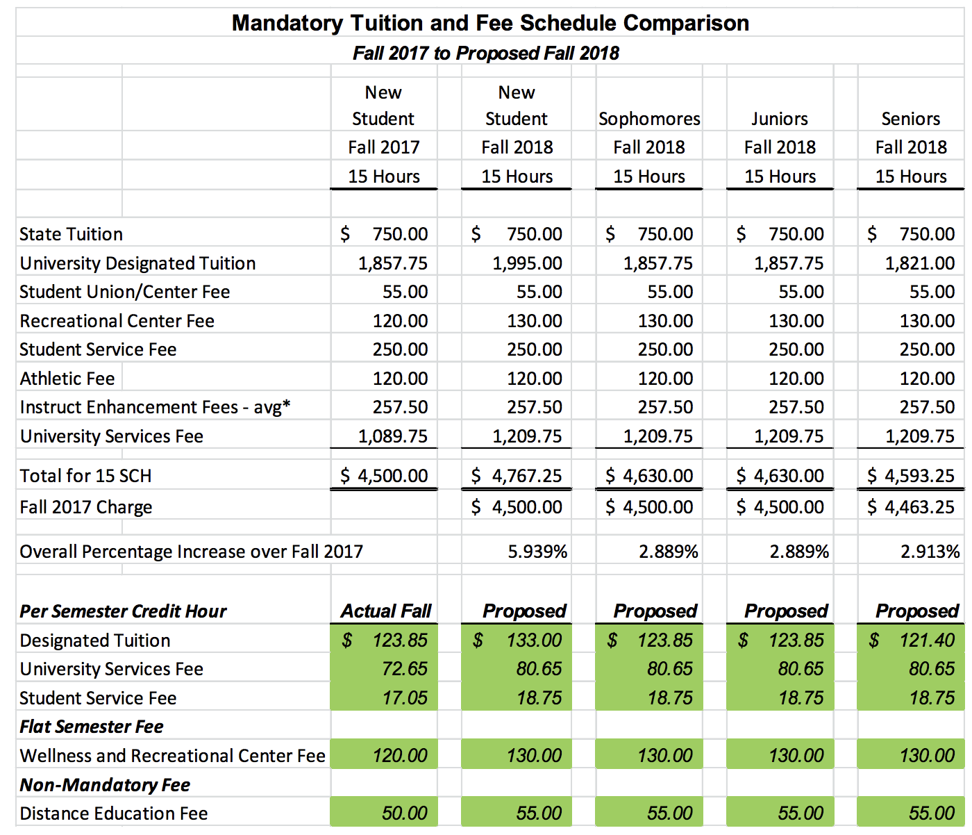 Board votes to increase tuition and fees