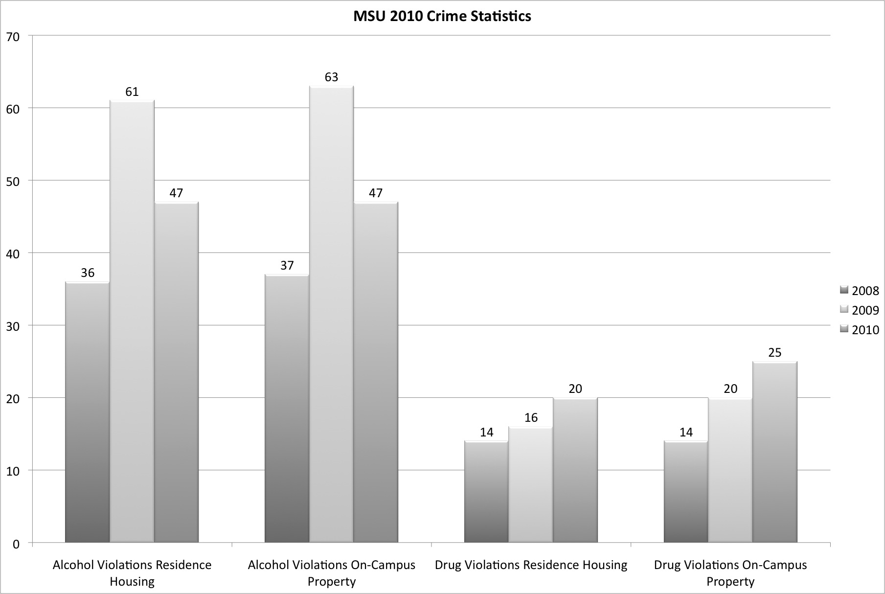 Campus police release 2010 crime data