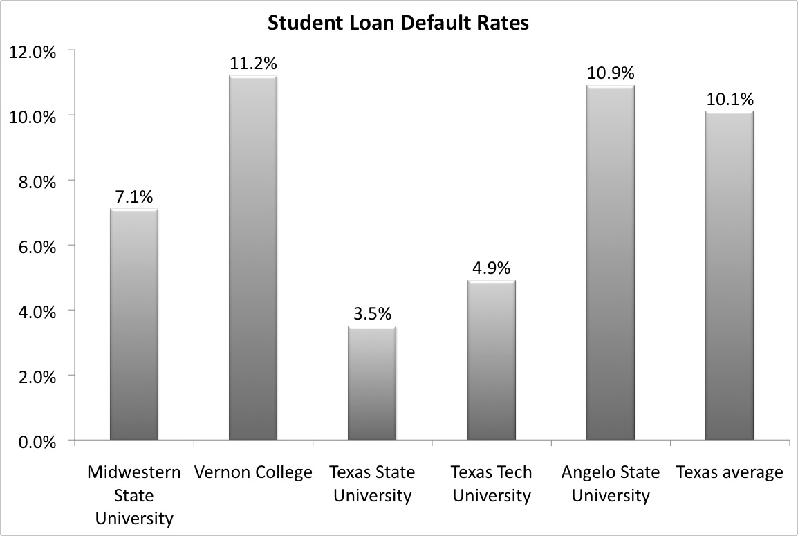 Student loan default rates on the rise