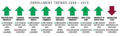 Administration 'cautiously optimistic' on future enrollment
