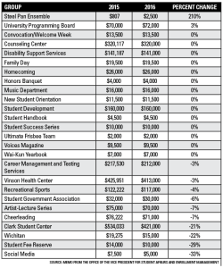 Table shows the official recommended budget for the 2016 fiscal budget. Source: Memo from the Office of the Vice President for Student Affairs and Enrollment Management