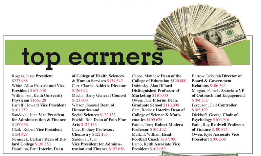The university paid workers $29,979,809 in FY2012