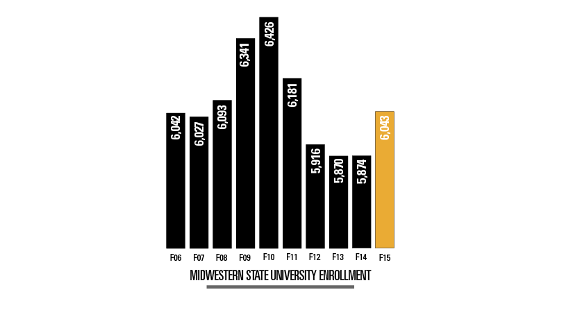 Slight increase in enrollment brings positivity to faculty