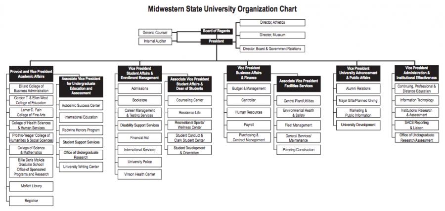 The MSU organizational chart