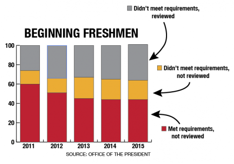 Quantity over quality: More freshman fail to meet admissions requirements