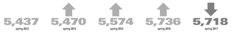 Spring enrollment drops to 5,718