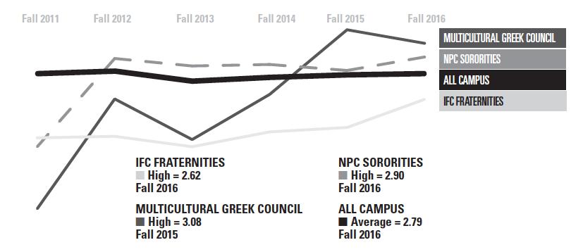 Greek GPAs surpass campus'