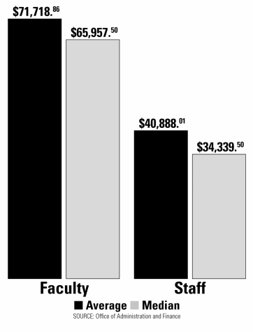 Median Faculty Staff Salaries Lowest Of Texas Schools In Lsc The