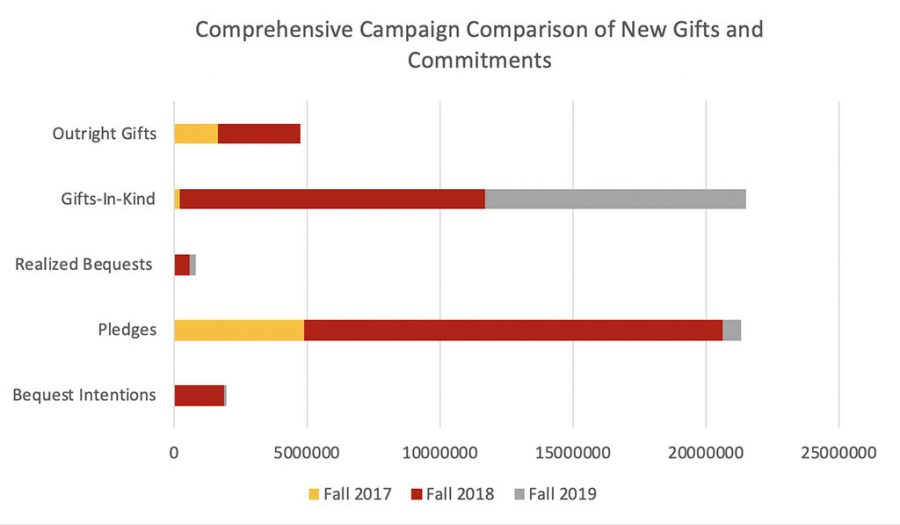 $50 million campaign benefits all students