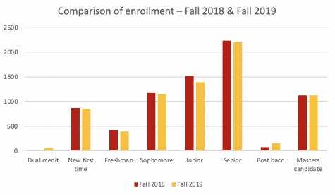 Fall enrollment down from previous year