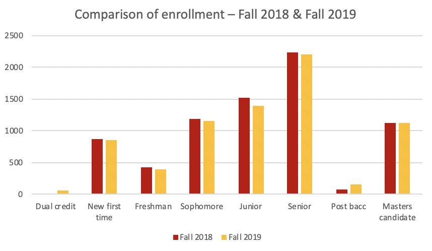 A+comparison+of+the+amount+of+students+enrolled+for+Fall+2018+and+Fall+2019.+Nov.+12.