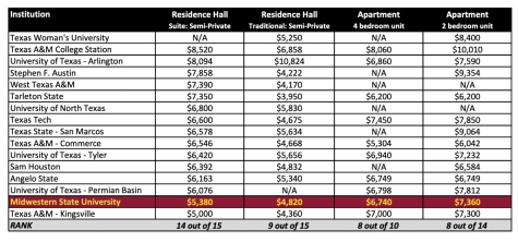 MSU Annual Housing Rates (Proposed) Compared to 2019-2020 Rates at Peer Institutions. Chart courtesy of the Board of Regents Minutes.