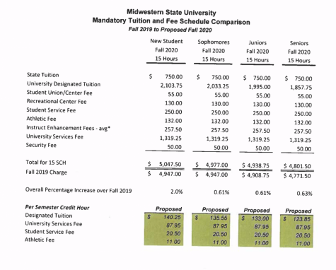 MSU Texas's tuition and fees increase for 15 credit hours. Photo courtesy of the Board of Regents.