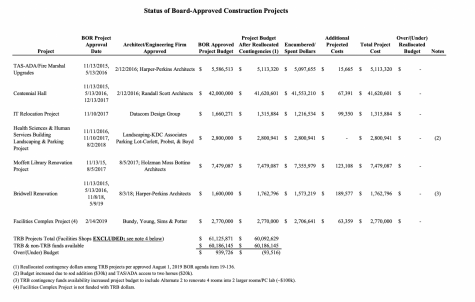 Status of Board-approved construction projects and allocated budgets. Photo courtesy of the Board of Regents Minutes.