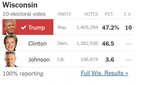 Wisconsin results